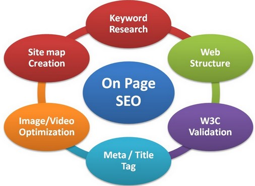 cara optimasi seo, cara optimasi situs seo, cara optimasi web seo, cara optimasi website seo, cara optimasi blog seo